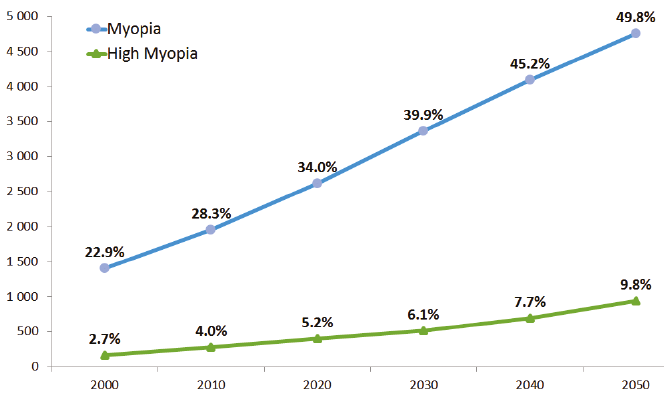 Number of individuals with myopia and high myopia, estimated by decade between 2000 and 2050.